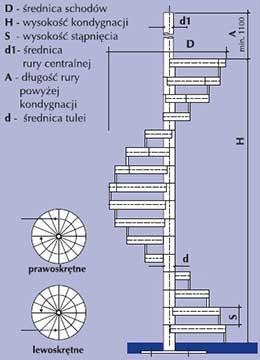 stopnie schodowe spiralne