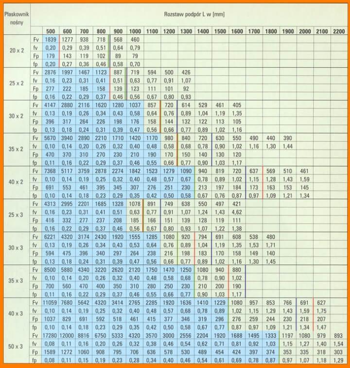 tabela ciężar krat pomostowych