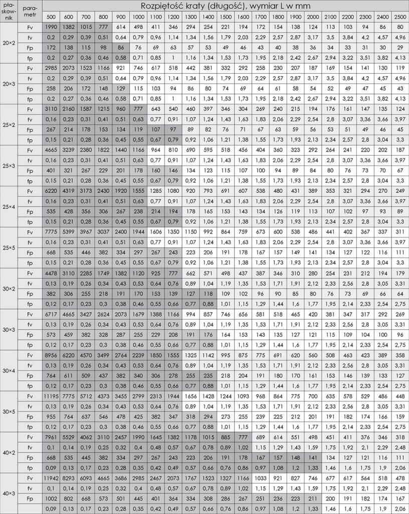 tabela wytrzymałości krat pomostowych wema